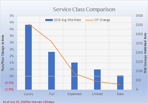 Service Class Comparison for July 15, 2019