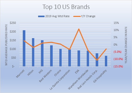 Top 10 US Brands 2019 Avg Wtd Rate
