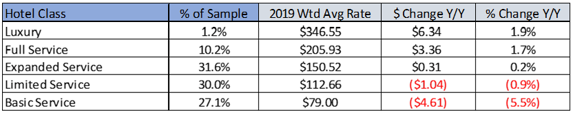 Table of different Hotel Class comparing their 2019 WTD Avg Rate.